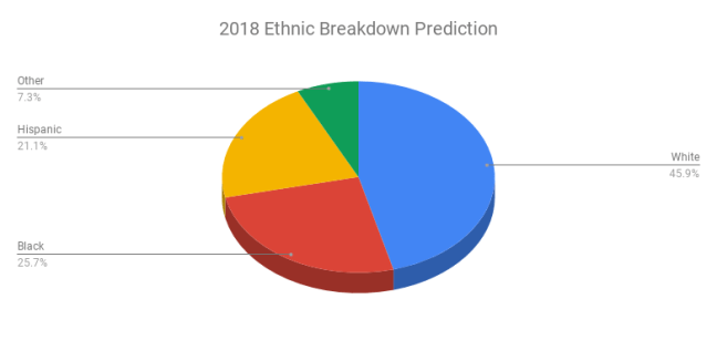 2018 Ethnic Breakdown Prediction