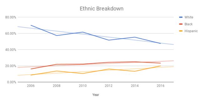 2006-2016 Ethnic Breakdown