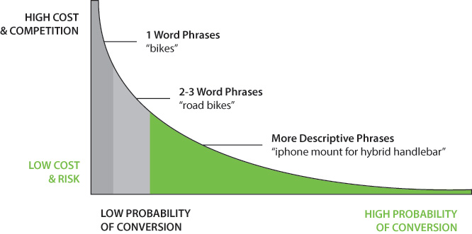 graphic explaining keywords efficiancy