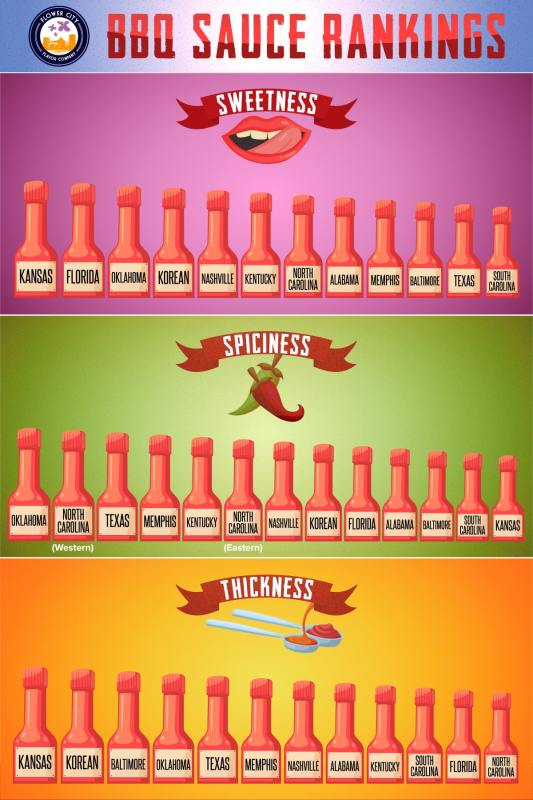 types of bbq sauce - infographic