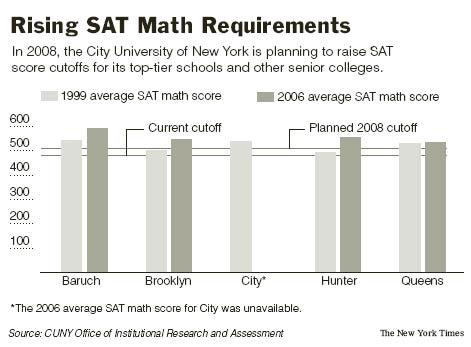 CUNY SAT Math Graph