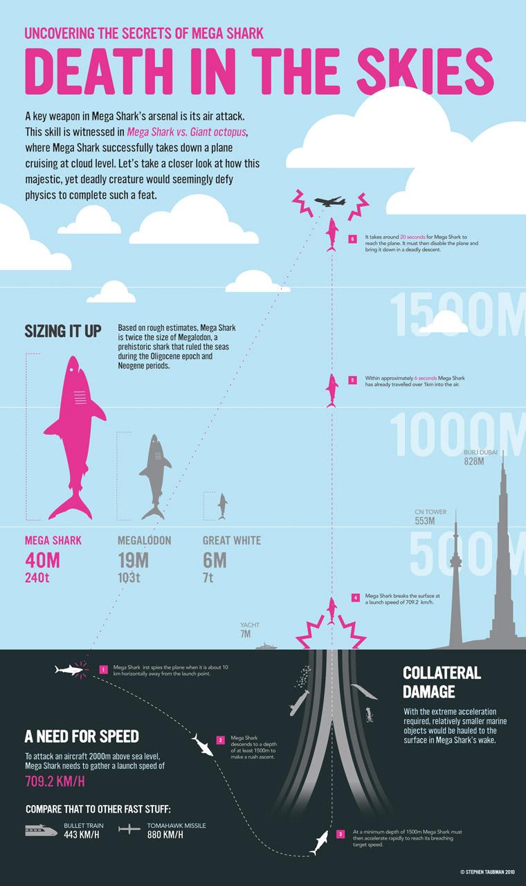 Mega Shark Vs Giant Octopus Plane Gif How a Giant Shark Took Down an