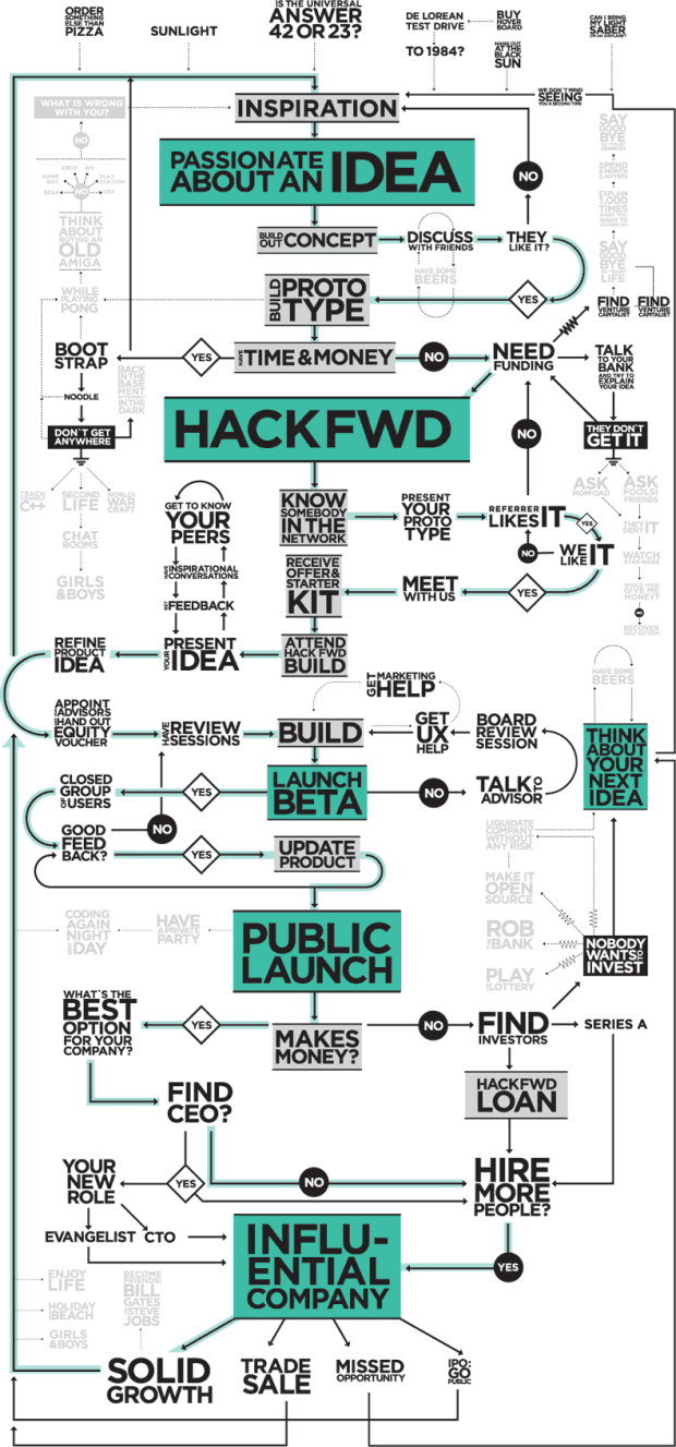 Flowchart shows the startup business cycle flowingdata technology and investment group hackfwd describes what its like to work with them in a flowchart in a nutshell start with inspiration work hard nvjuhfo Image collections