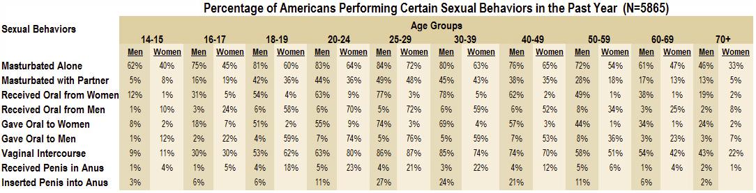 https://i2.wp.com/flowingdata.com/wp-content/uploads/2010/10/Sexual-health-table.png