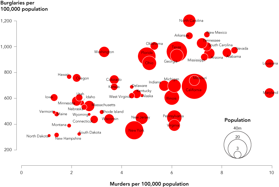 How to Make Bubble Charts   FlowingData