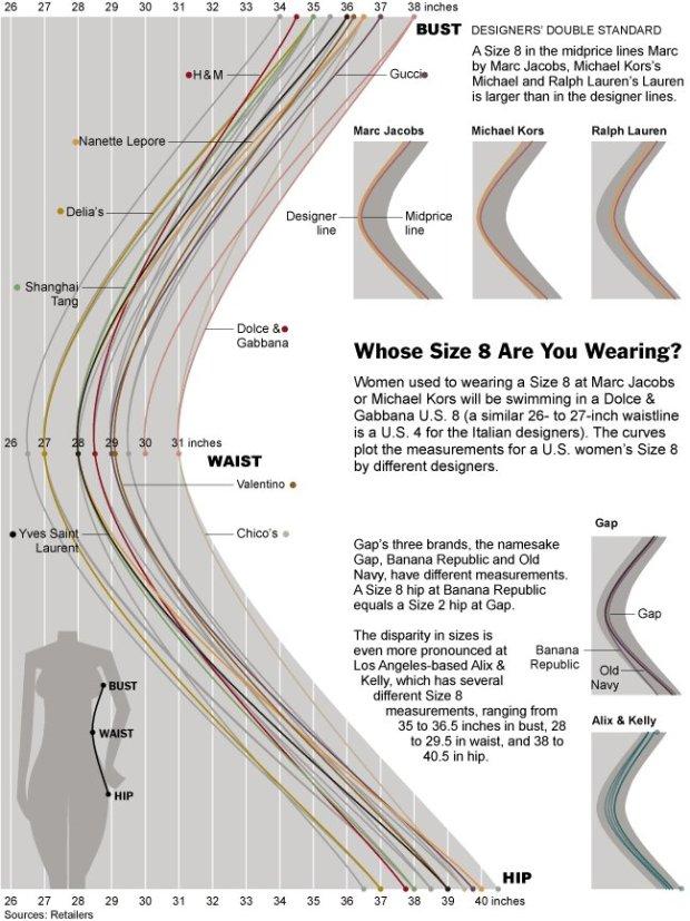 Women's dress sizes demystified | FlowingData