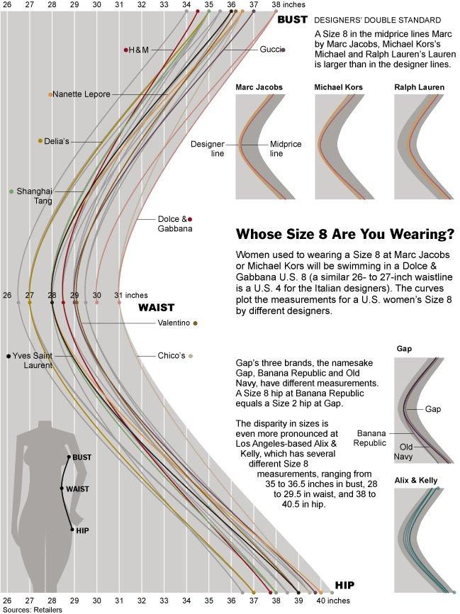 Women&39s dress sizes demystified  FlowingData