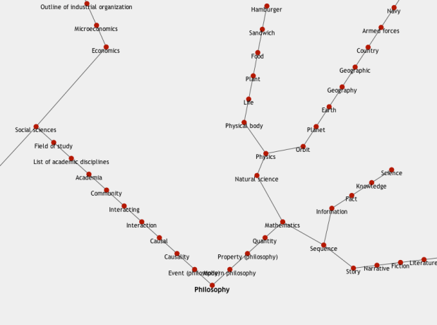 All roads lead to philosophy on wikipedia flowingdata all roads lead to philosophy on wikipedia ccuart Choice Image