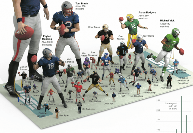 ESPN mentions of NFL