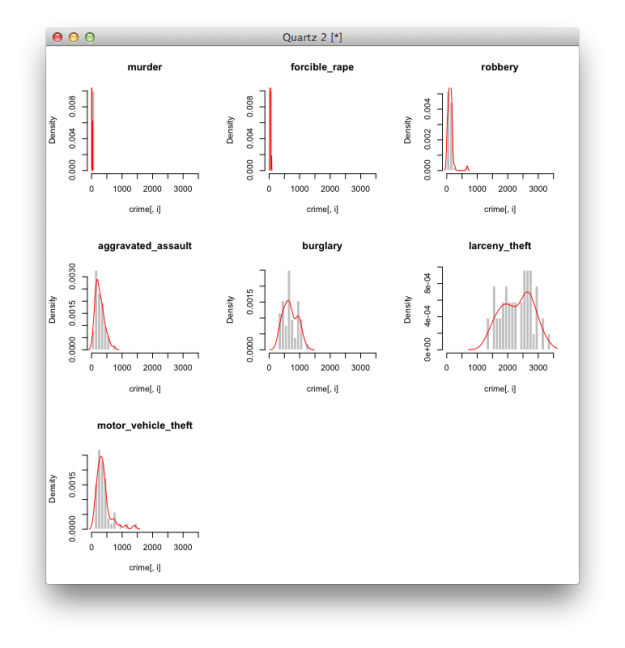 How To Visualize And Compare Distributions In R Flowingdata