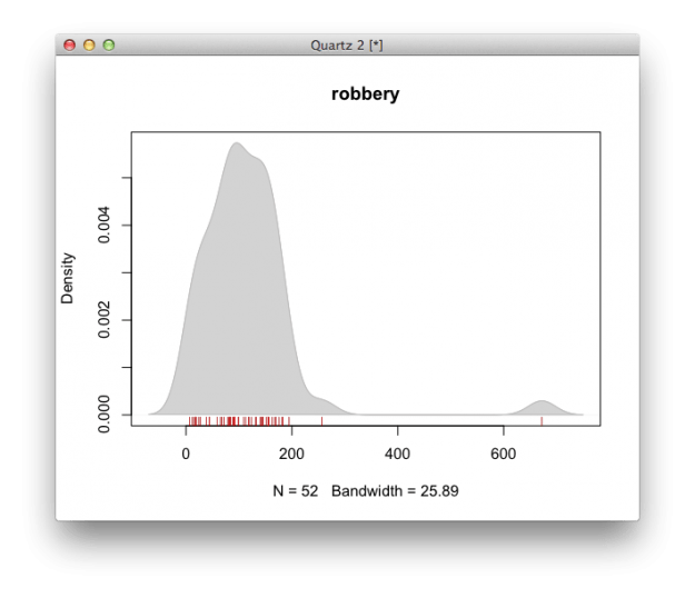 How to Visualize and Compare Distributions in R | FlowingData