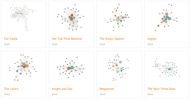 character social networks in movies flowingdata