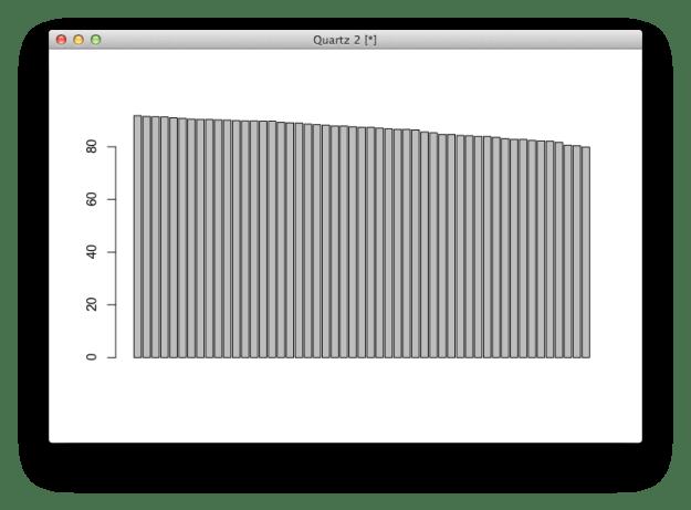 Default bar chart