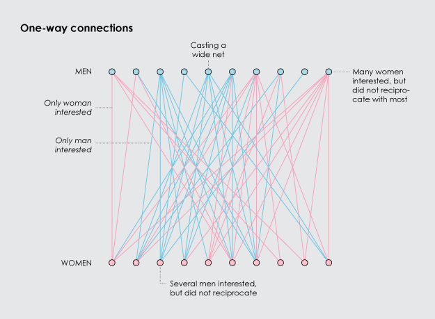 One-way connections