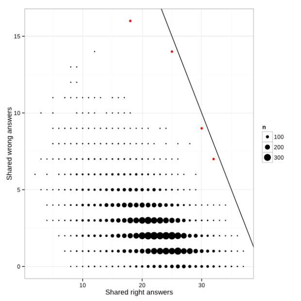 Identifying cheaters in test results, a simple method | FlowingData