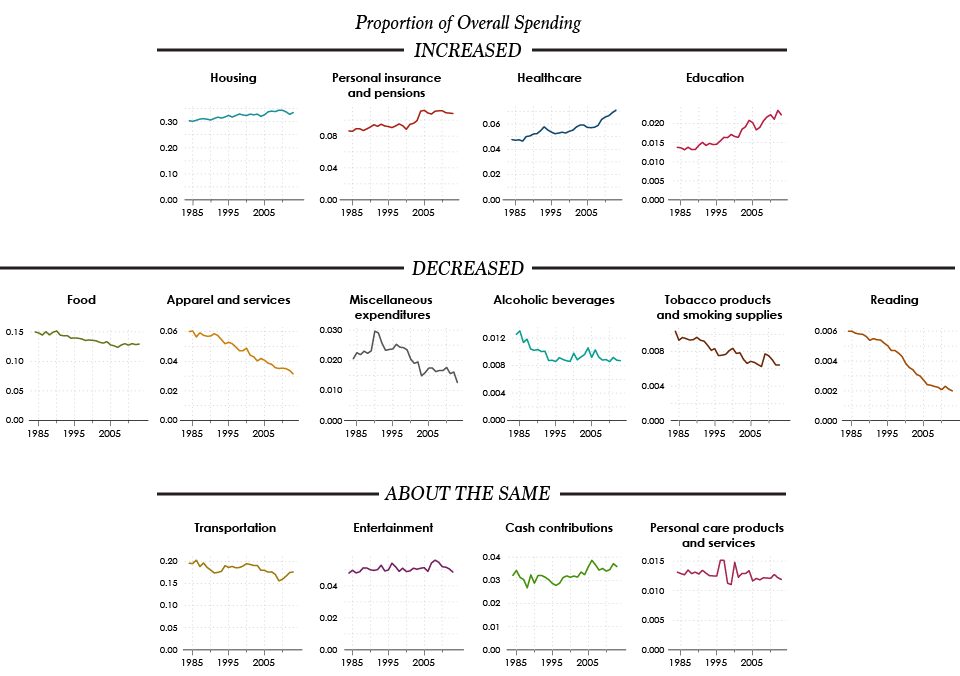 Spending categories over time