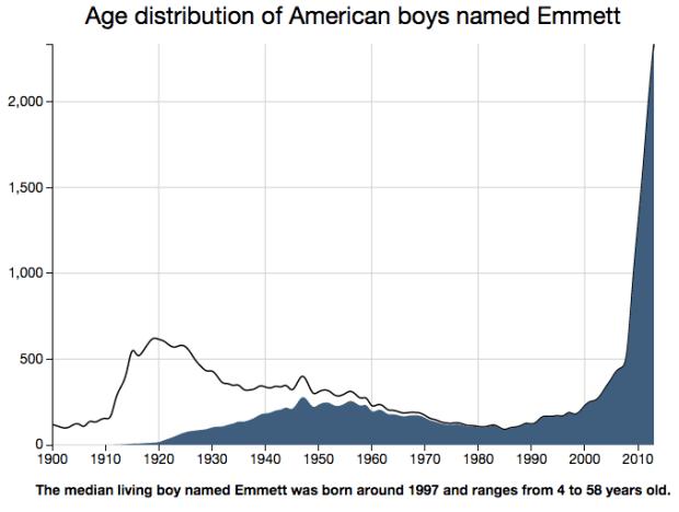 Name age