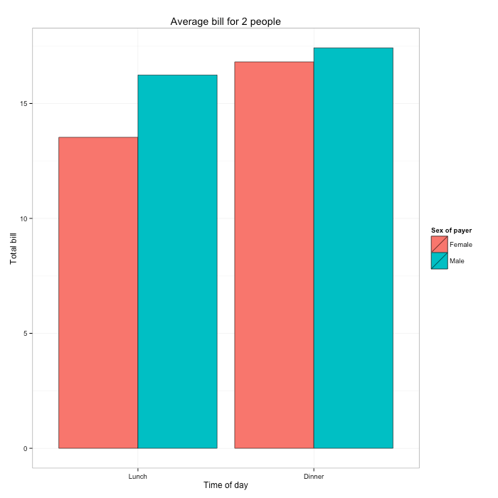 ggplot / Finished bar graph
