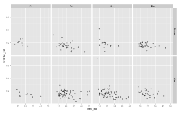 ggplot / Double facet