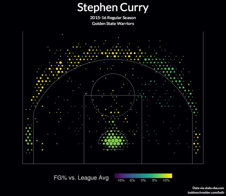 Basketball shot charts make your own flowingdata
