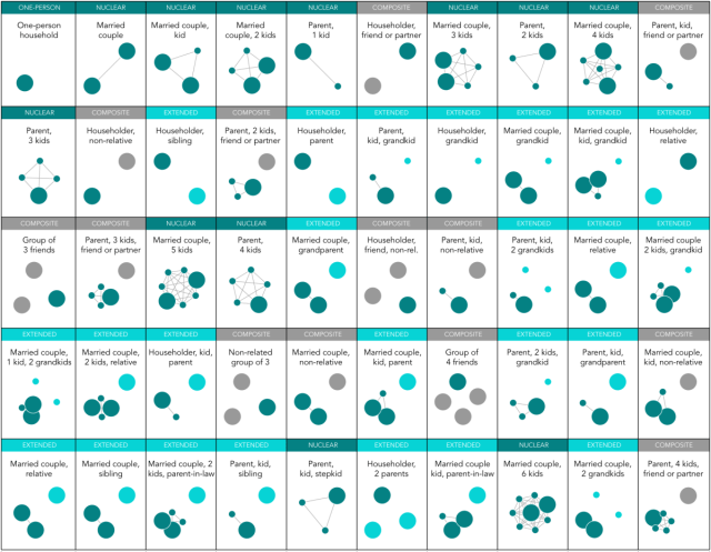 Most Common Family Types in America | FlowingData
