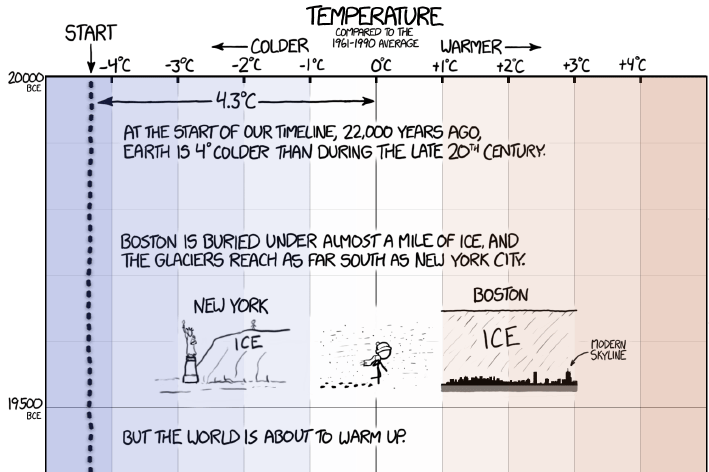 Dating Range xkcd