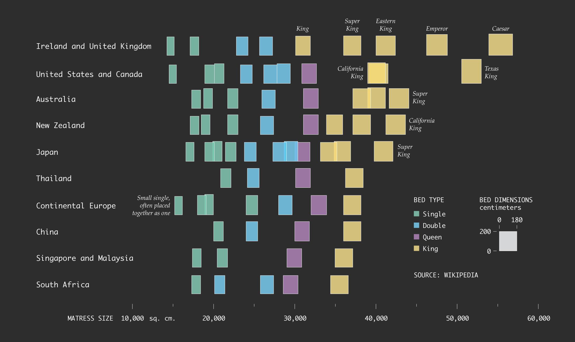 Bed Sizes Around The World Flowingdata