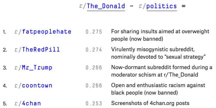 Subreddit Math With Rthedonald Helps Show Topic Breakdowns