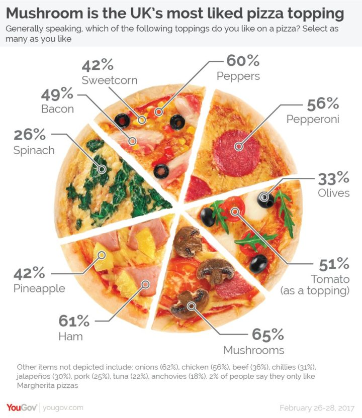 food pie chart: Pie charts are okay flowingdata