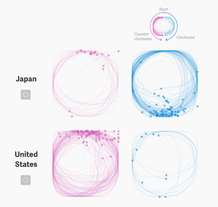 https://i2.wp.com/flowingdata.com/wp-content/uploads/2017/06/Circle-drawing-720x683.png?resize=720%2C683&ssl=1