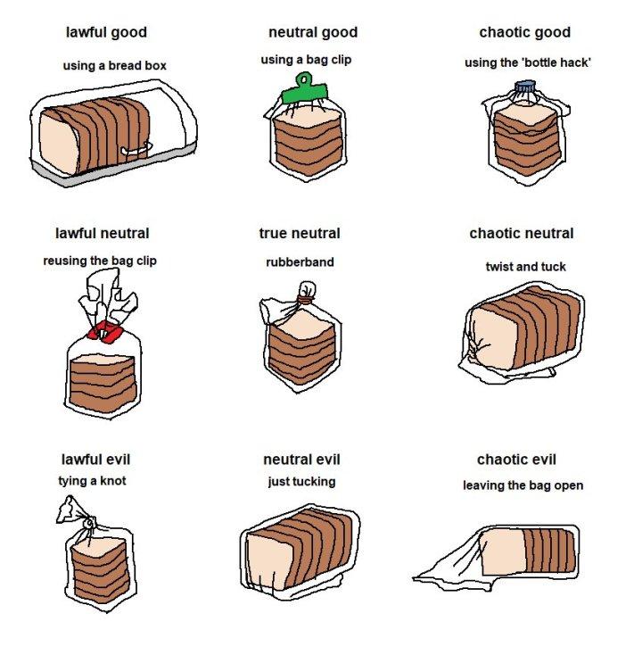 Alignement & Classe Bread-bag-alignment-chart