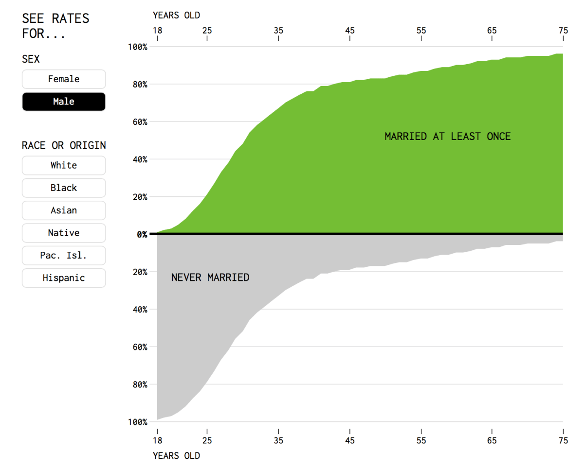 Percentage of People Who Married, Given Your Age | FlowingData