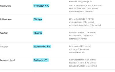 jobs | FlowingData