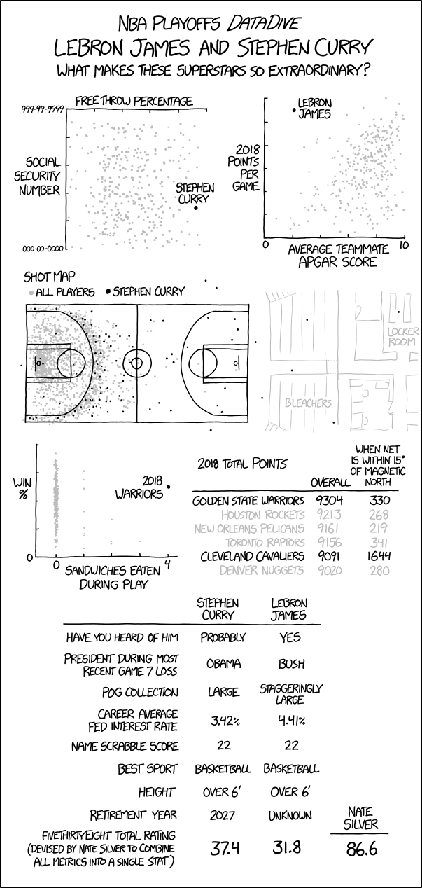 Xkcd Lebron James And Stephen Curry Pseudo Greatness Flowingdata