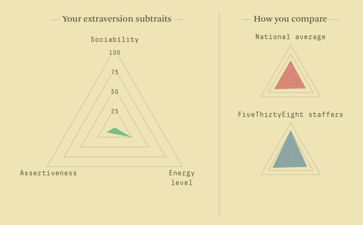 Personality quiz with traits on a spectrum | FlowingData