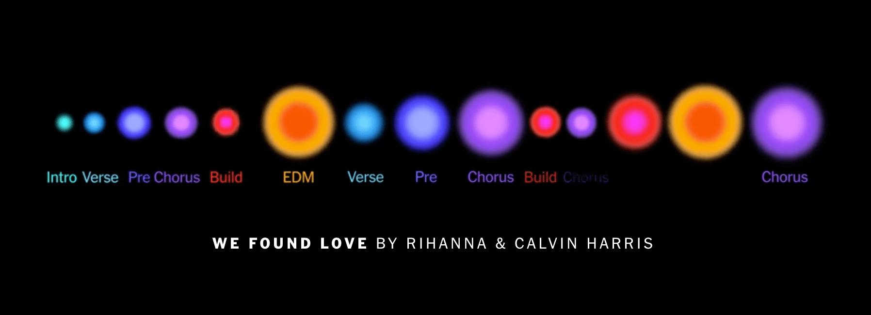 Visual deconstruction of popular songs