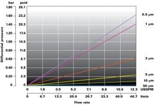 Loftop Nylon cartuccia filtrante Flowise grafico portata