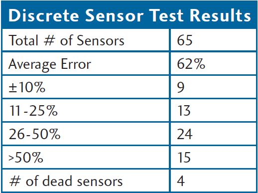 Discrete Sensor Test Results