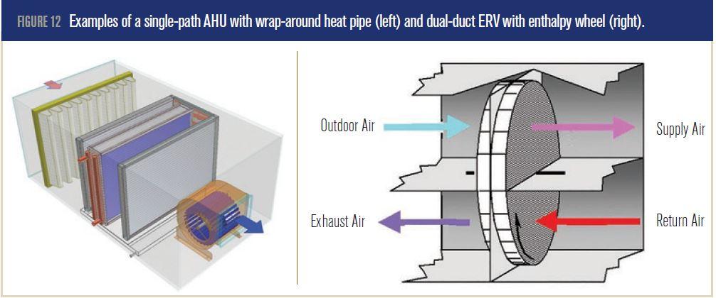 ASHRAE Standard 90 1 Energy Requirements: Wrap-Around Heat