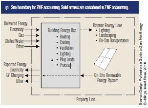 ZNE Chart
