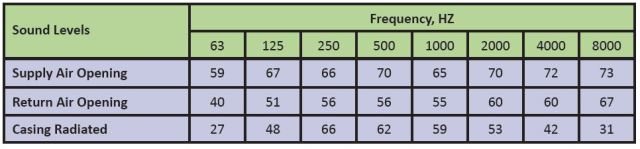 Fan array chart