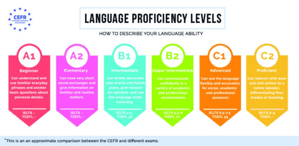 How To Put Language Skills On Cv