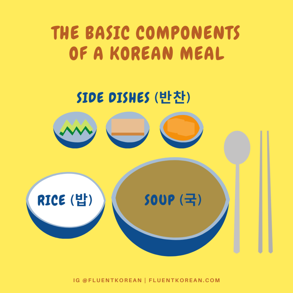 Korean chopsticks and the basic components of a Korean meal