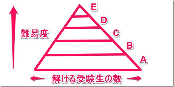 kakomonPyramid