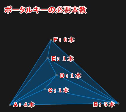 [Ingress]タケノコ型多重CFの作り方とその特徴