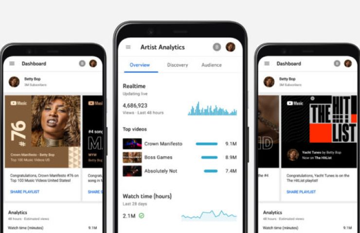 youtube analytics for artists