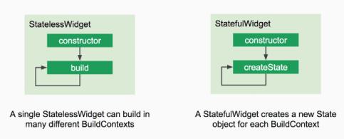 StatefulWidget vs StatelessWidget.