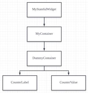 The widget tree of a example code- Inherited widget in flutter