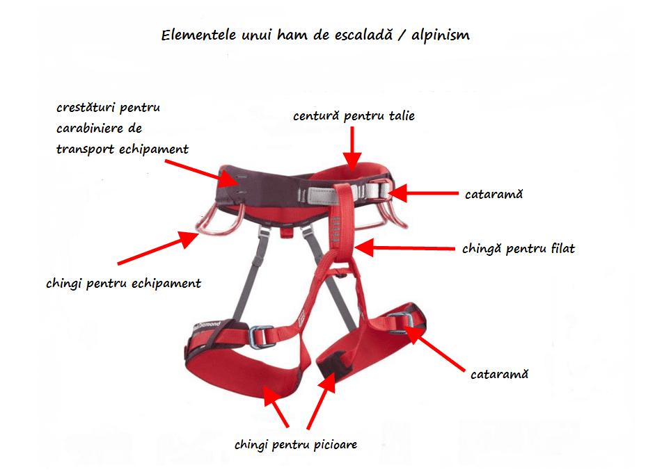 schiță elementele unui ham de escaladă / alpinism