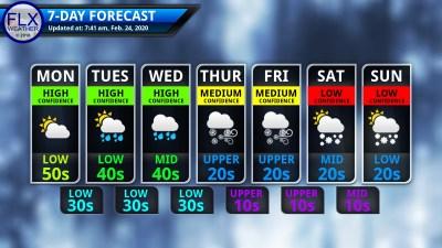 finger lakes weather 7-day forecast monday february 24 2020